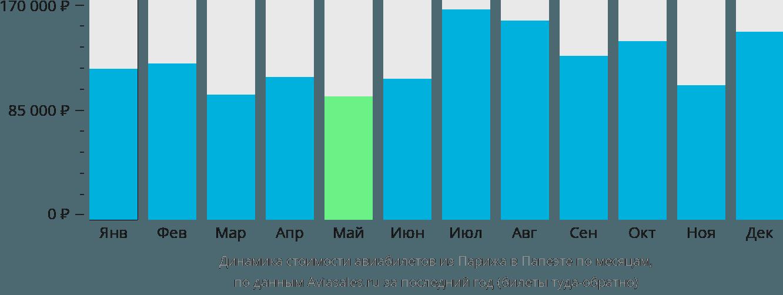 Динамика стоимости авиабилетов из Парижа в Папеэте по месяцам