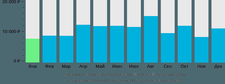 Динамика стоимости авиабилетов из Парижа в Прагу по месяцам