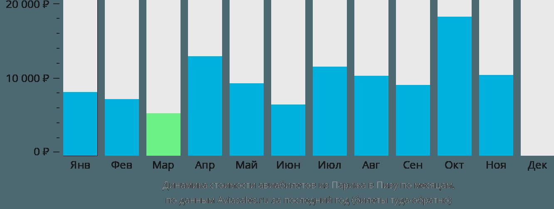 Динамика стоимости авиабилетов из Парижа в Пизу по месяцам