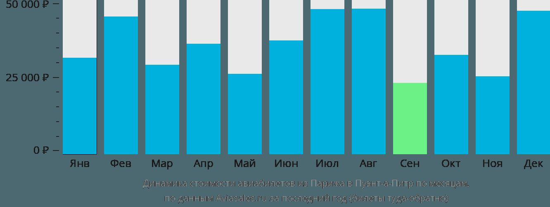 Динамика стоимости авиабилетов из Парижа в Пуэнт-а-Питр по месяцам