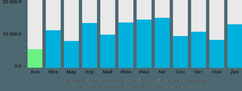 Динамика стоимости авиабилетов из Парижа в Португалию по месяцам