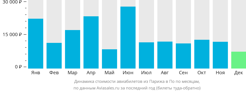 Динамика стоимости авиабилетов из Парижа в По по месяцам