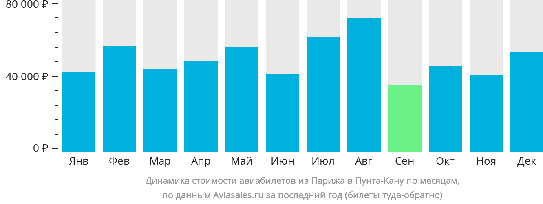 Динамика стоимости авиабилетов из Парижа в Пунта-Кану по месяцам