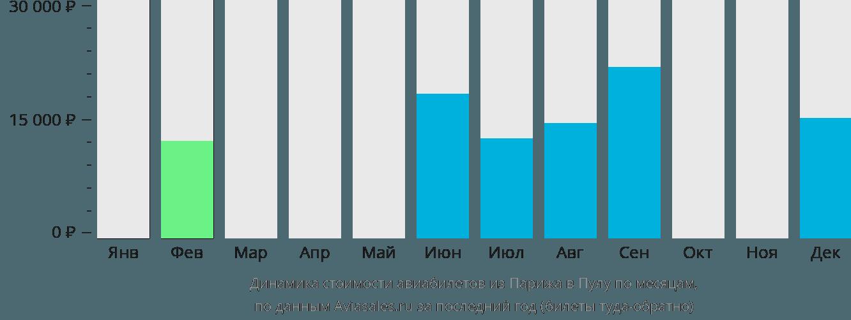 Динамика стоимости авиабилетов из Парижа в Пулу по месяцам