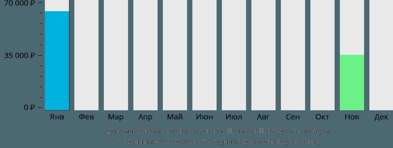 Динамика стоимости авиабилетов из Парижа в Павлодар по месяцам