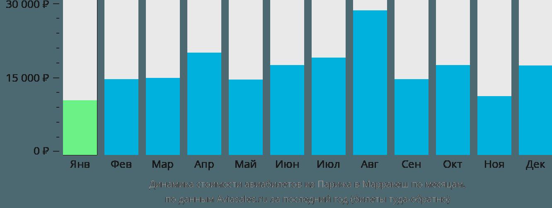 Динамика стоимости авиабилетов из Парижа в Марракеш по месяцам