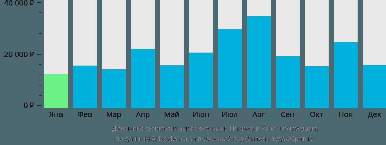 Динамика стоимости авиабилетов из Парижа в Рабат по месяцам