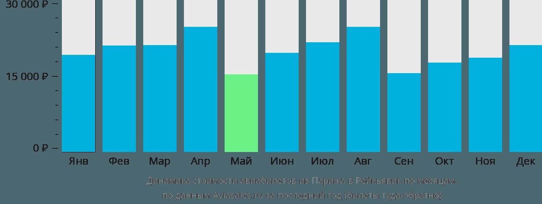 Динамика стоимости авиабилетов из Парижа в Рейкьявик по месяцам