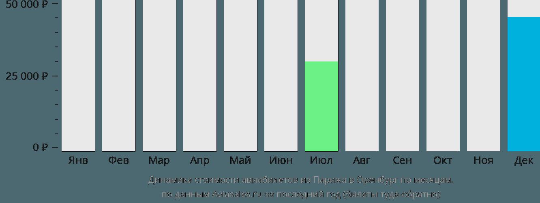 Динамика стоимости авиабилетов из Парижа в Оренбург по месяцам