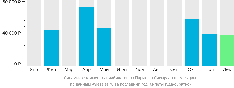 Динамика стоимости авиабилетов из Парижа в Сиемреап по месяцам