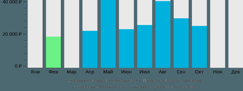 Динамика стоимости авиабилетов из Парижа на Родос по месяцам