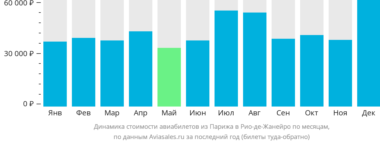 Динамика стоимости авиабилетов из Парижа в Рио-де-Жанейро по месяцам