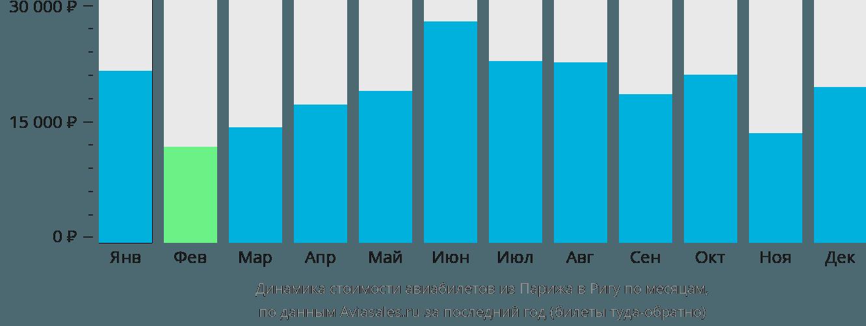 Динамика стоимости авиабилетов из Парижа в Ригу по месяцам