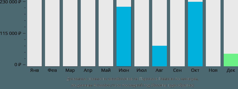 Динамика стоимости авиабилетов из Парижа в Римини по месяцам