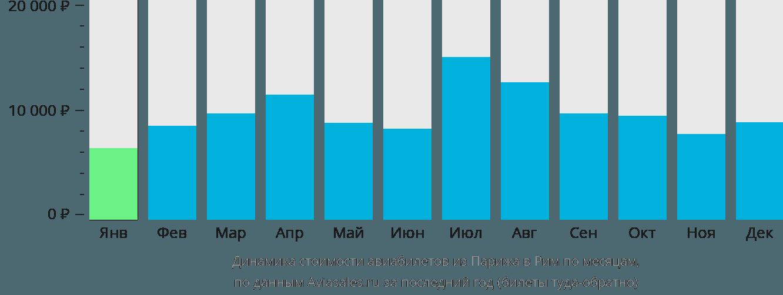 Динамика стоимости авиабилетов из Парижа в Рим по месяцам