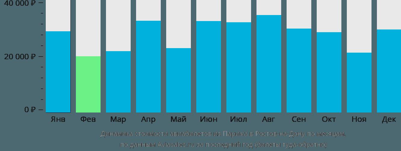 Динамика стоимости авиабилетов из Парижа в Ростов-на-Дону по месяцам