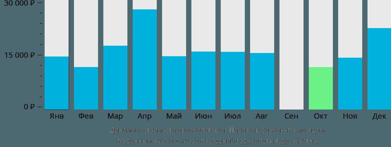 Динамика стоимости авиабилетов из Парижа в Сербию по месяцам