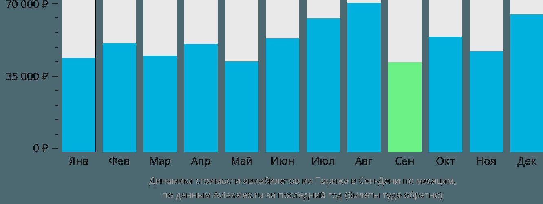 Динамика стоимости авиабилетов из Парижа в Сен-Дени по месяцам