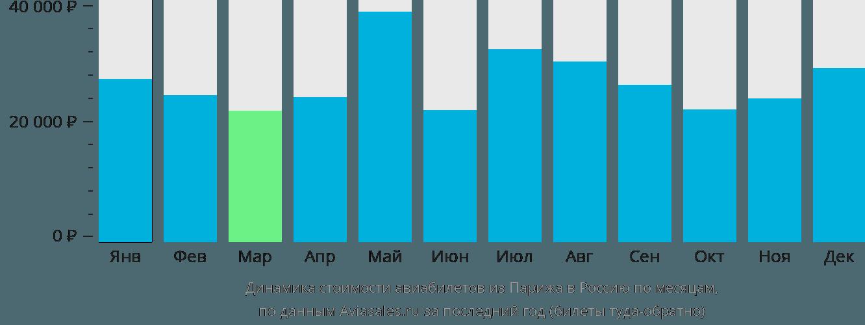 Динамика стоимости авиабилетов из Парижа в Россию по месяцам
