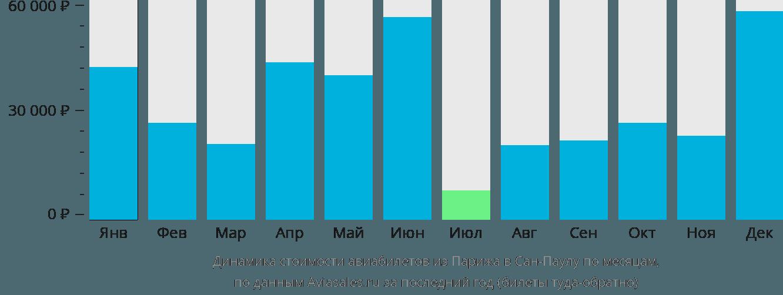 Динамика стоимости авиабилетов из Парижа в Сан-Паулу по месяцам