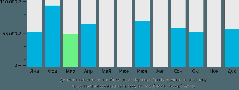 Динамика стоимости авиабилетов из Парижа в Сен-Бартелеми по месяцам