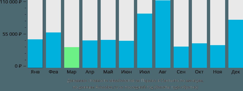 Динамика стоимости авиабилетов из Парижа в Сантьяго по месяцам