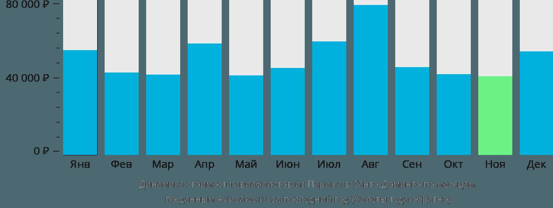 Динамика стоимости авиабилетов из Парижа в Санто-Доминго по месяцам