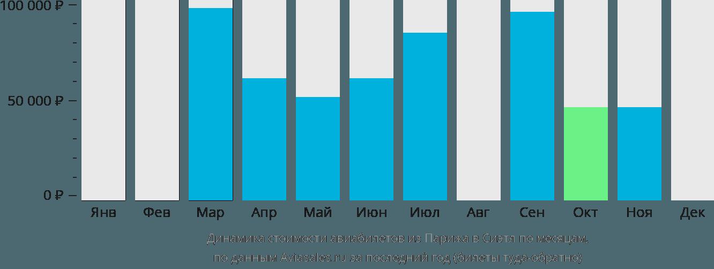 Динамика стоимости авиабилетов из Парижа в Сиэтл по месяцам