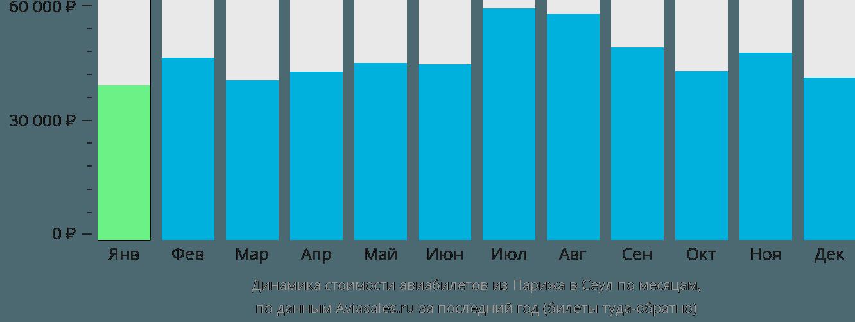 Динамика стоимости авиабилетов из Парижа в Сеул по месяцам