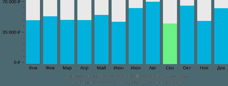 Динамика стоимости авиабилетов из Парижа на Маэ по месяцам