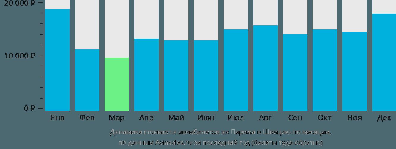 Динамика стоимости авиабилетов из Парижа в Швецию по месяцам