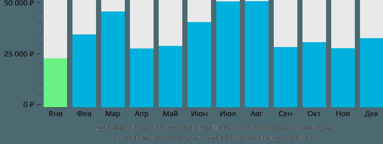 Динамика стоимости авиабилетов из Парижа в Сан-Франциско по месяцам