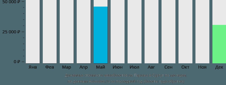 Динамика стоимости авиабилетов из Парижа в Сургут по месяцам
