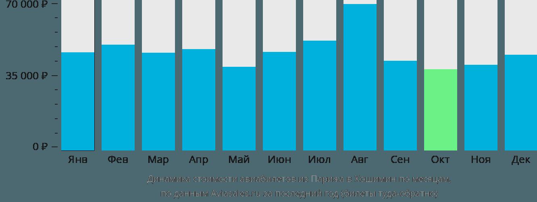 Динамика стоимости авиабилетов из Парижа в Хошимин по месяцам