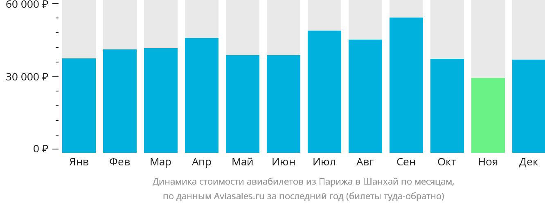Динамика стоимости авиабилетов из Парижа в Шанхай по месяцам