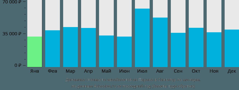 Динамика стоимости авиабилетов из Парижа в Сингапур по месяцам
