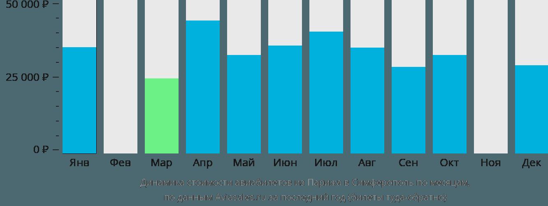 Динамика стоимости авиабилетов из Парижа в Симферополь по месяцам