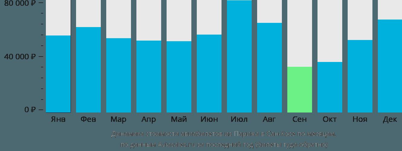Динамика стоимости авиабилетов из Парижа в Сан-Хосе по месяцам
