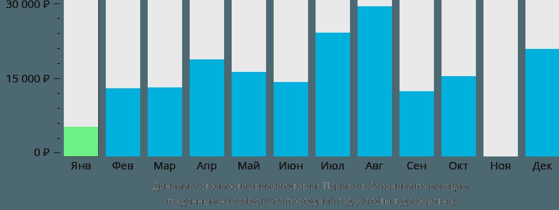 Динамика стоимости авиабилетов из Парижа в Салоники по месяцам