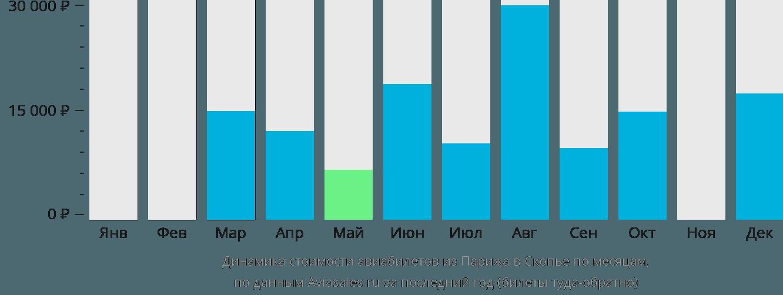Динамика стоимости авиабилетов из Парижа в Скопье по месяцам