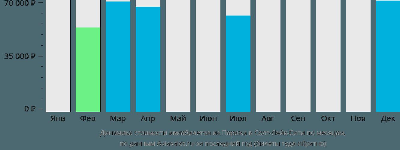Динамика стоимости авиабилетов из Парижа в Солт-Лейк-Сити по месяцам