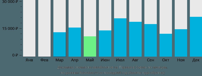 Динамика стоимости авиабилетов из Парижа в Софию по месяцам