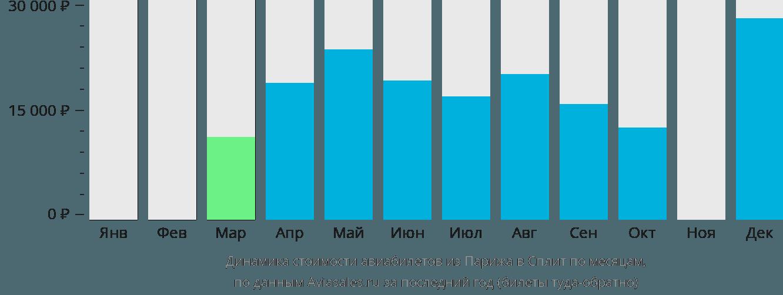 Динамика стоимости авиабилетов из Парижа в Сплит по месяцам