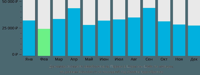 Динамика стоимости авиабилетов из Парижа в Шарм-эль-Шейх по месяцам