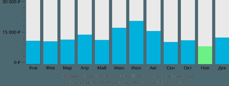 Динамика стоимости авиабилетов из Парижа в Стокгольм по месяцам