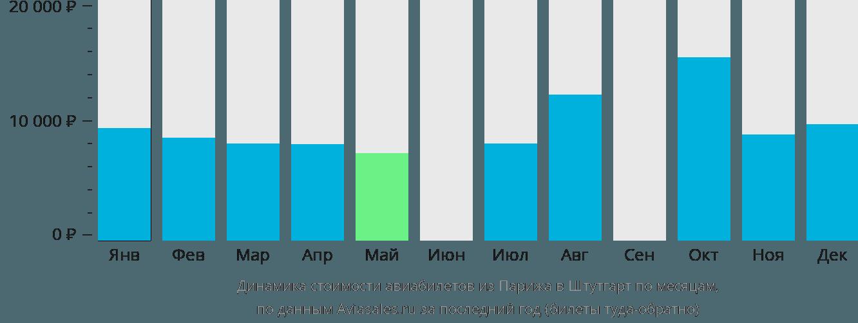 Динамика стоимости авиабилетов из Парижа в Штутгарт по месяцам