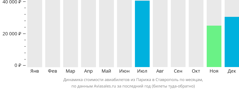 Динамика стоимости авиабилетов из Парижа в Ставрополь по месяцам