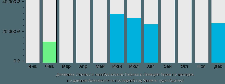 Динамика стоимости авиабилетов из Парижа в Ламеция-Терме по месяцам