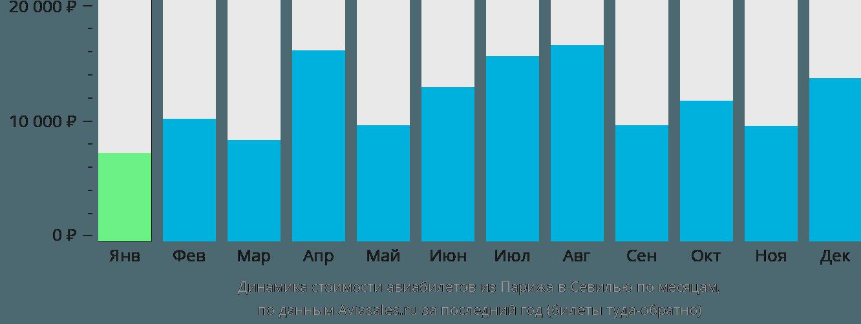 Динамика стоимости авиабилетов из Парижа в Севилью по месяцам