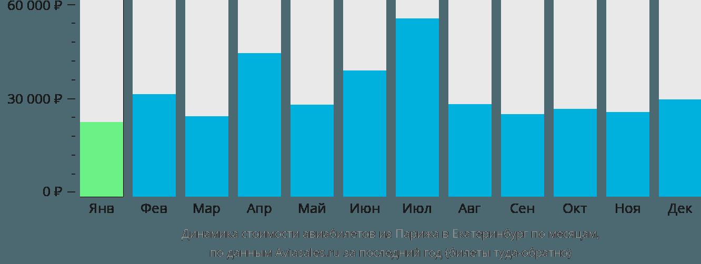 Динамика стоимости авиабилетов из Парижа в Екатеринбург по месяцам